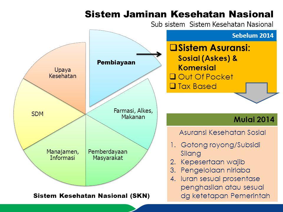 Sistem Jaminan Kesehatan Nasional