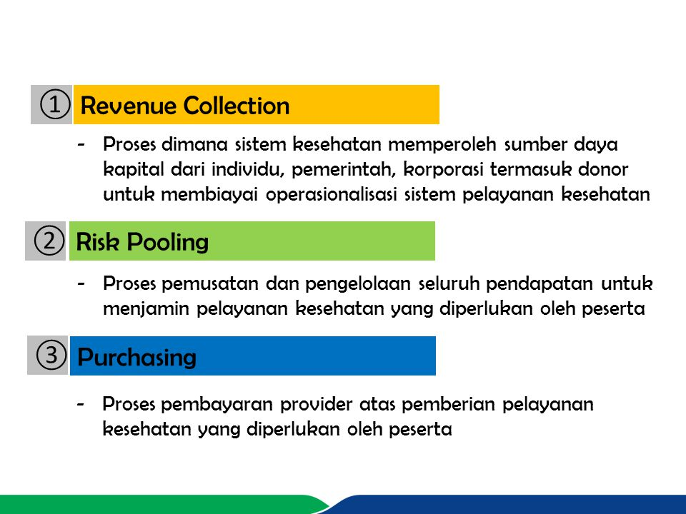 ① Revenue Collection ② Risk Pooling ③ Purchasing