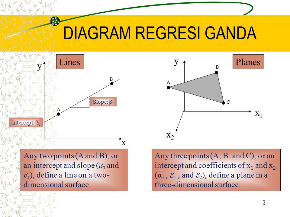 DIAGRAM REGRESI GANDA x y x2 x1 Lines Planes