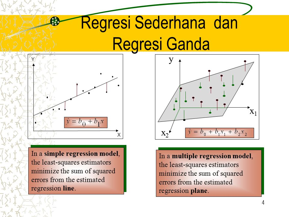 Regresi Sederhana dan Regresi Ganda