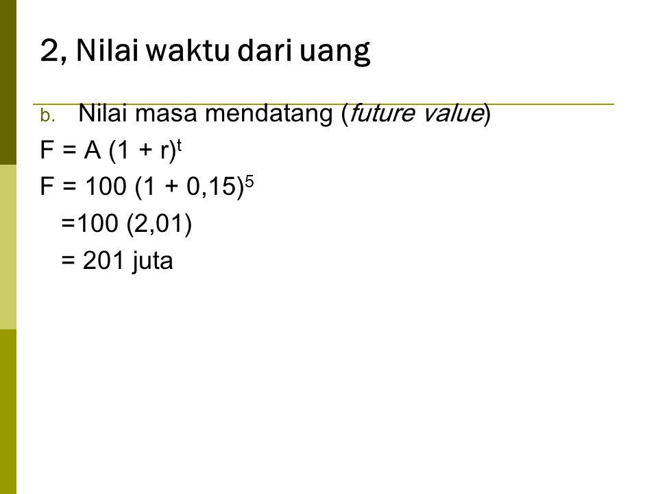 2, Nilai waktu dari uang Nilai masa mendatang (future value)
