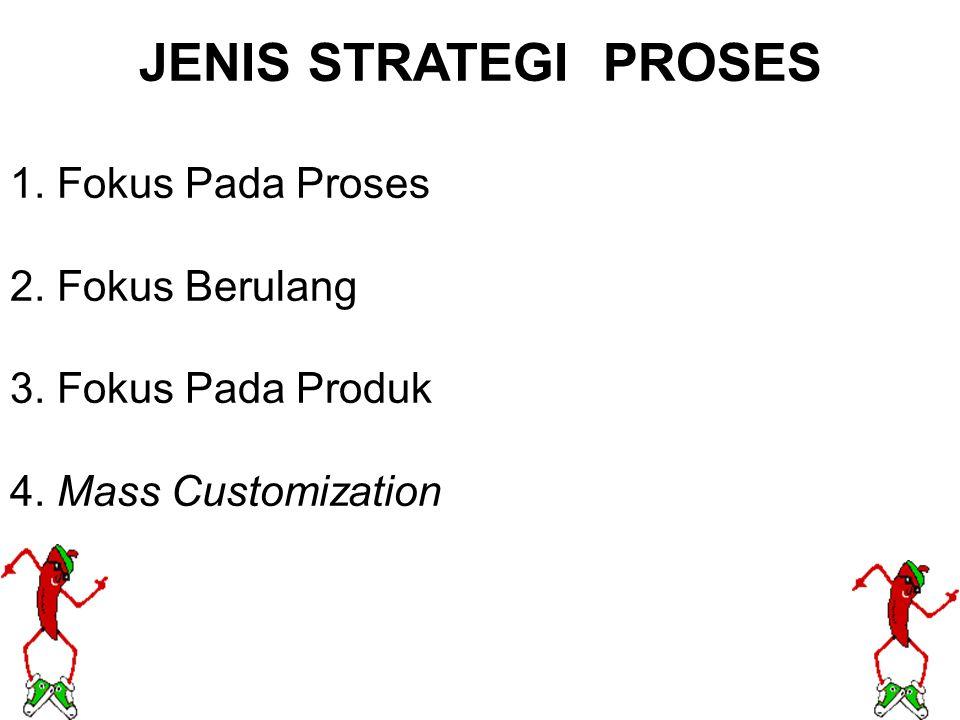 JENIS STRATEGI PROSES 1. Fokus Pada Proses 2. Fokus Berulang