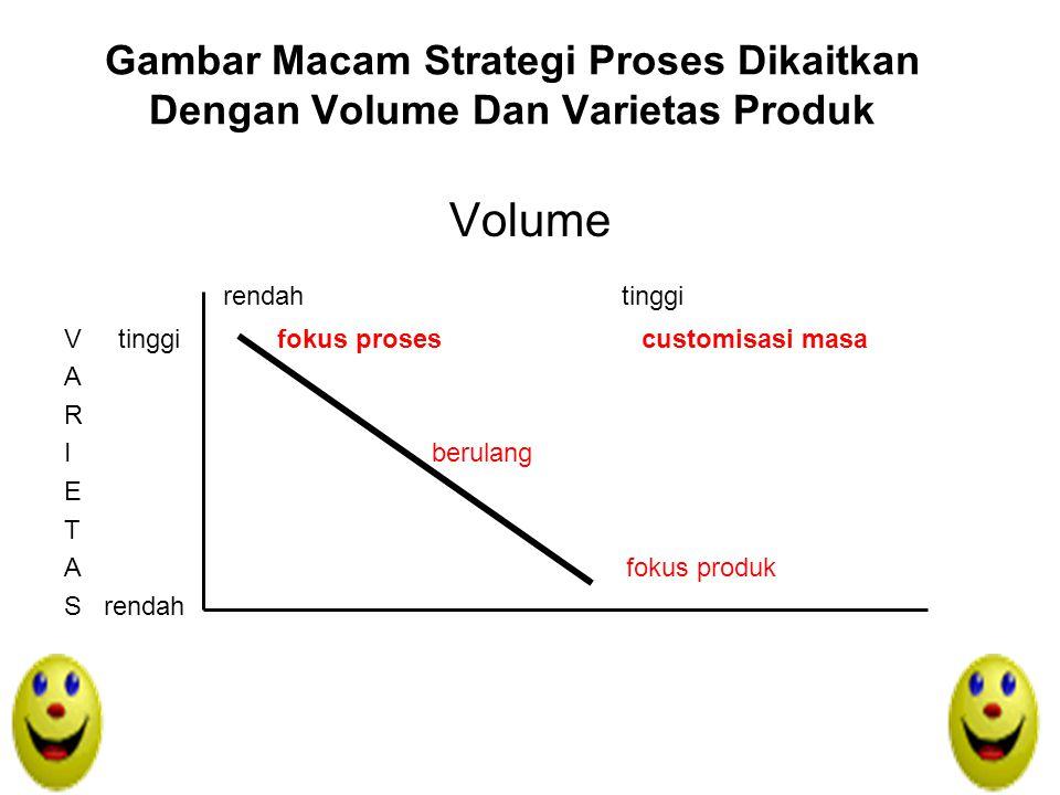 Gambar Macam Strategi Proses Dikaitkan Dengan Volume Dan Varietas Produk