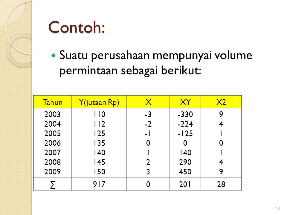 Contoh: Suatu perusahaan mempunyai volume permintaan sebagai berikut: