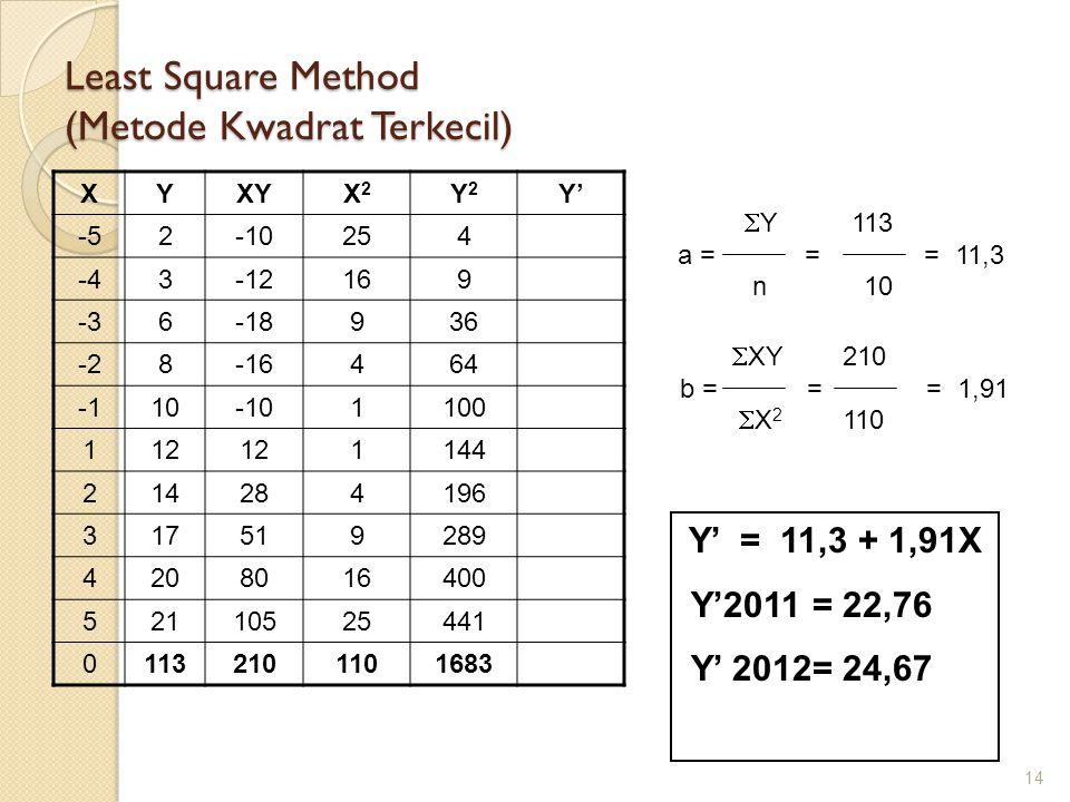 Least Square Method (Metode Kwadrat Terkecil)