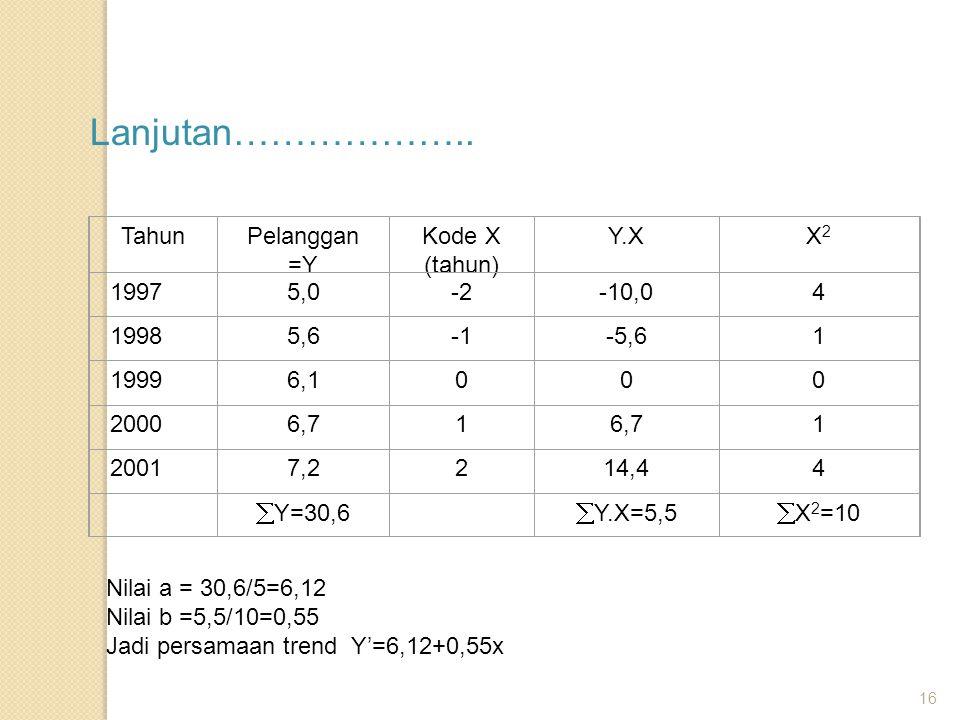 Lanjutan……………….. Tahun Pelanggan =Y Kode X (tahun) Y.X X2 1997 5,0 -2