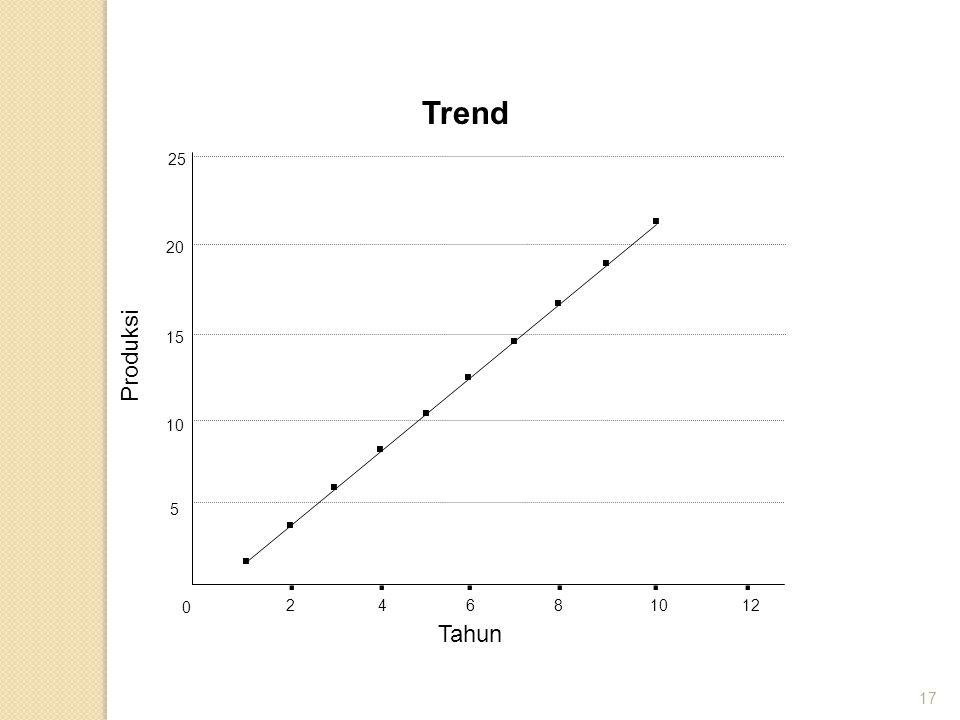 Trend 25 . . 20 . . Produksi 15 . . . 10 . . 5 . . . . . . . 2 4 6 8 10 12 Tahun