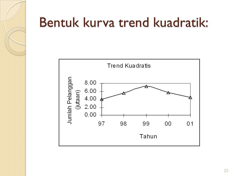 Bentuk kurva trend kuadratik: