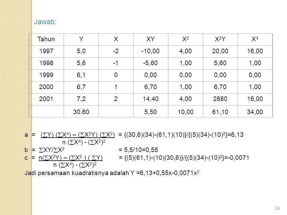 Jawab: Tahun Y X XY X2 X2Y X4 1997 5,0 -2 -10,00 4,00 20,00 16,00 1998