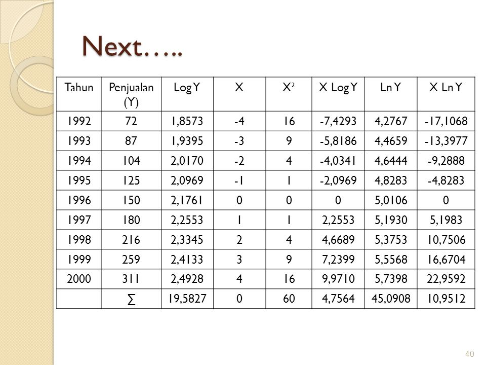 Next….. Tahun Penjualan (Y) Log Y X X² X Log Y Ln Y X Ln Y 1992 72