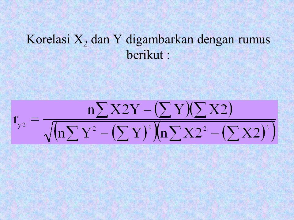 Korelasi X2 dan Y digambarkan dengan rumus berikut :