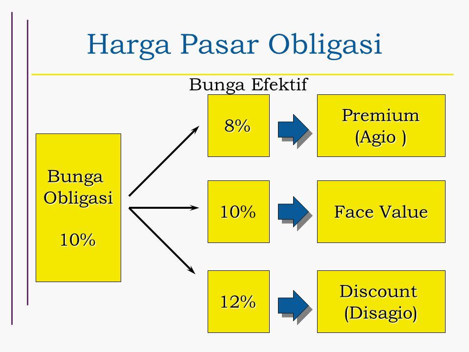 Harga Pasar Obligasi Bunga Efektif 8% Premium (Agio ) Bunga Obligasi