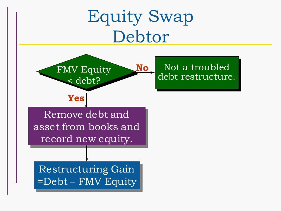 Equity Swap Debtor Remove debt and