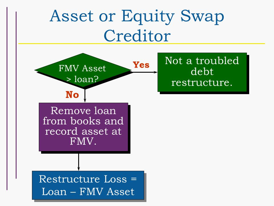 Asset or Equity Swap Creditor