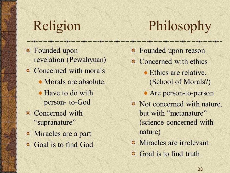 Religion Philosophy Founded upon revelation (Pewahyuan)
