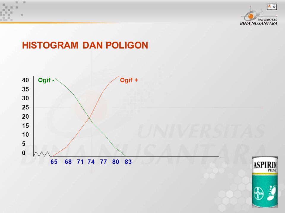 HISTOGRAM DAN POLIGON 40 Ogif - Ogif + 35 30 25 20 15 10 5