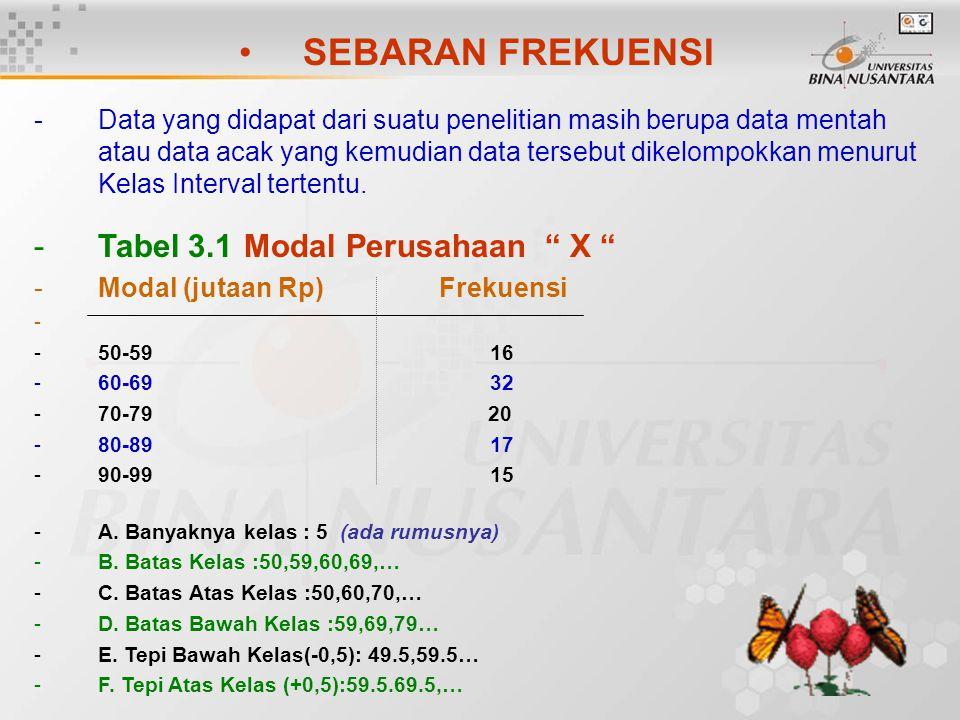 SEBARAN FREKUENSI Tabel 3.1 Modal Perusahaan X