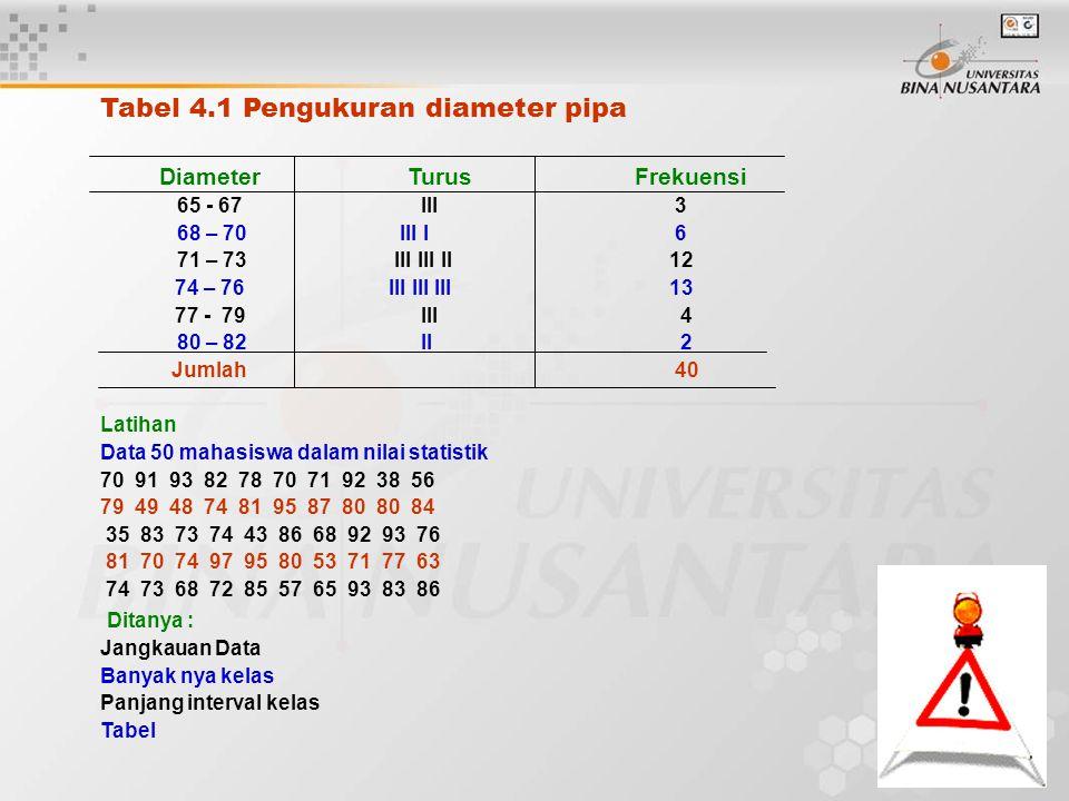 Tabel 4.1 Pengukuran diameter pipa