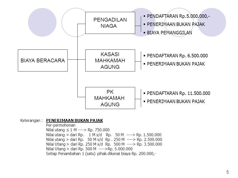 PENGADILAN NIAGA BIAYA BERACARA KASASI MAHKAMAH AGUNG PK MAHKAMAH