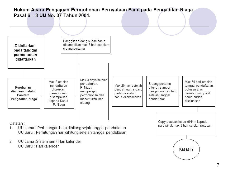 Hukum Acara Pengajuan Permohonan Pernyataan Pailit pada Pengadilan Niaga Pasal 6 – 8 UU No. 37 Tahun 2004.