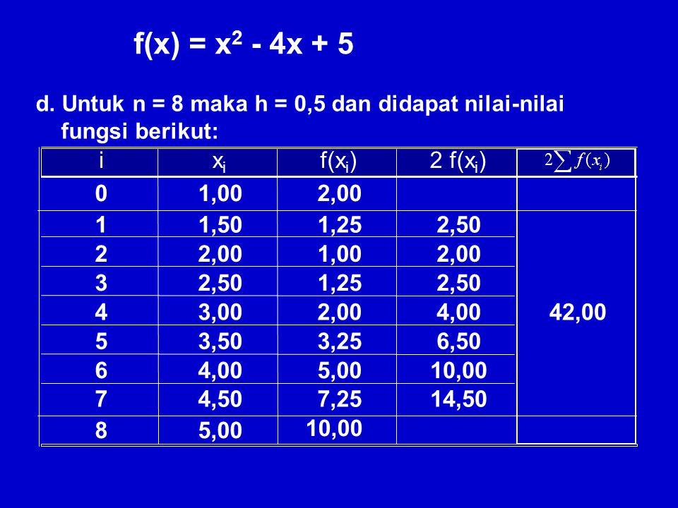 f(x) = x2 - 4x + 5 i xi f(xi) 2 f(xi) 1,00 2,00 1 1,50 1,25 2 3 2,50 4