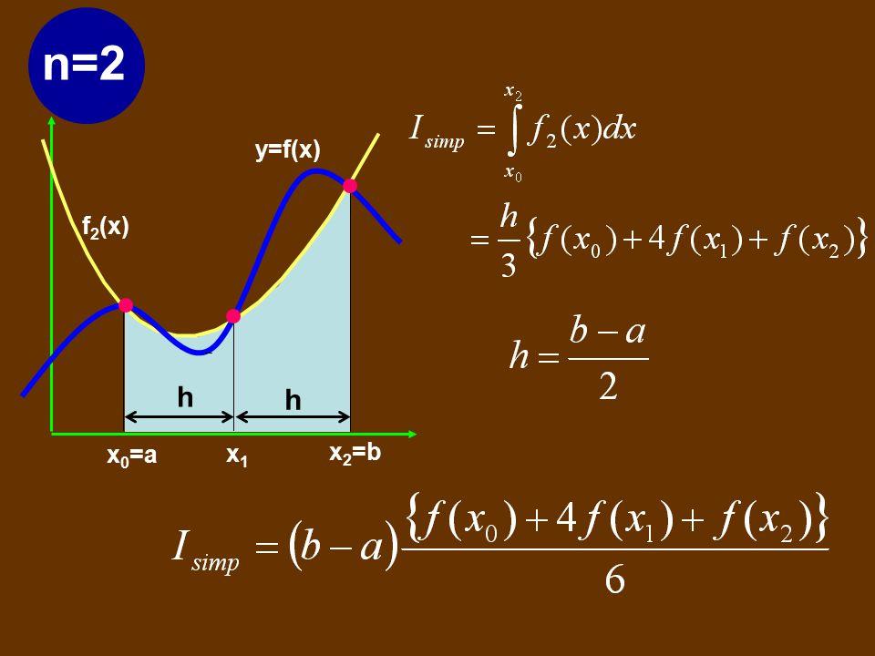 n=2 y=f(x) f2(x) x0=a x2=b h x1