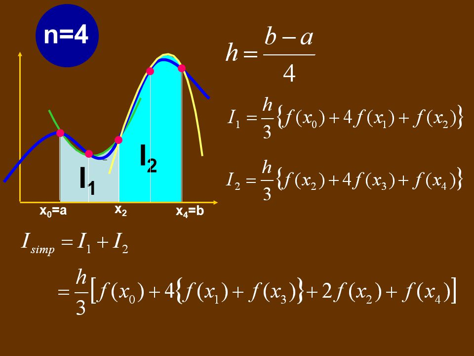 n=4 I2 x0=a x4=b x2 I1