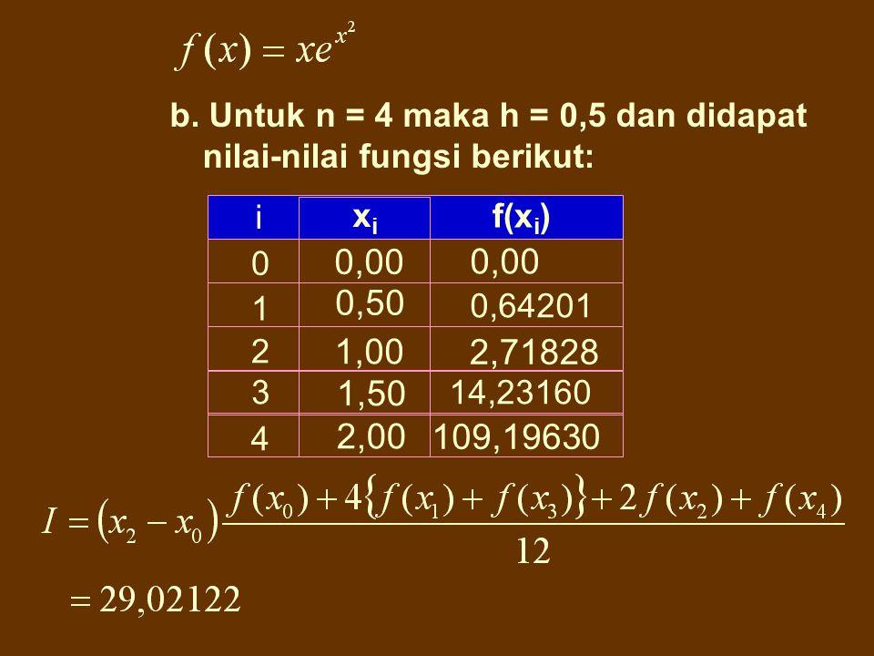b. Untuk n = 4 maka h = 0,5 dan didapat nilai-nilai fungsi berikut:
