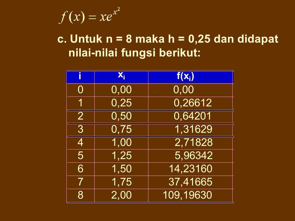 c. Untuk n = 8 maka h = 0,25 dan didapat nilai-nilai fungsi berikut: