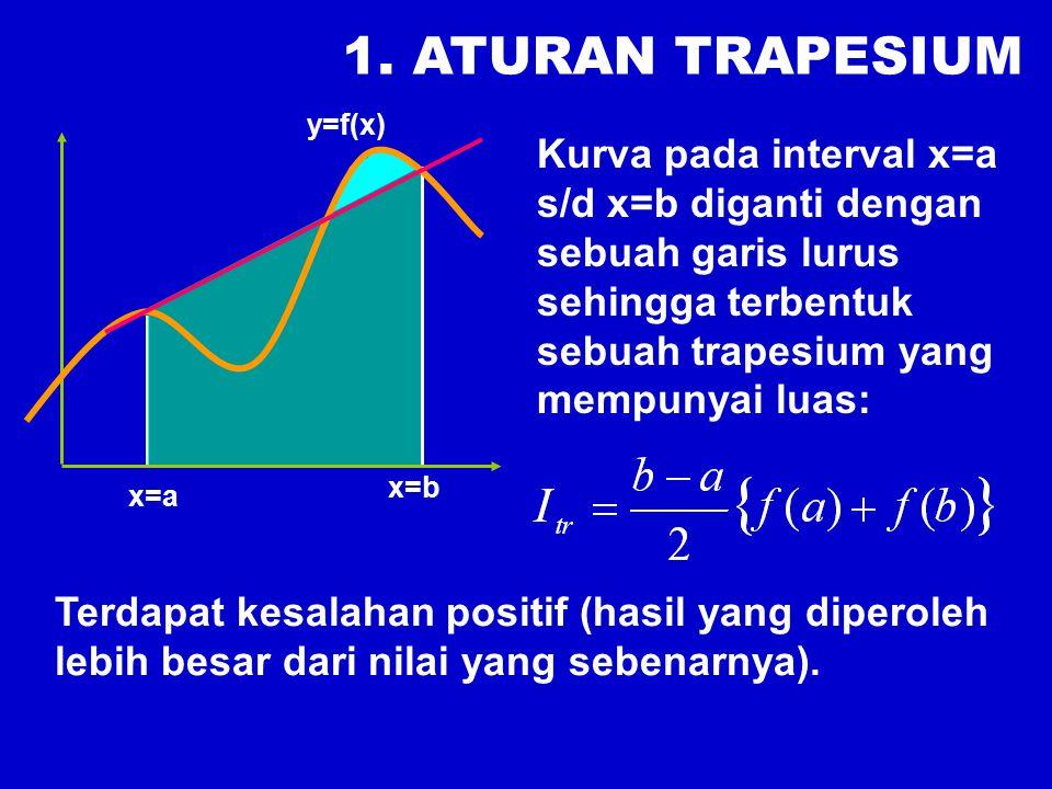 1. ATURAN TRAPESIUM Kurva pada interval x=a s/d x=b diganti dengan