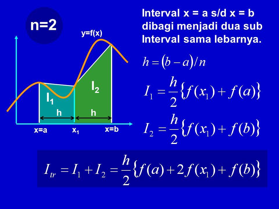 n=2 I2 I1 Interval x = a s/d x = b dibagi menjadi dua sub