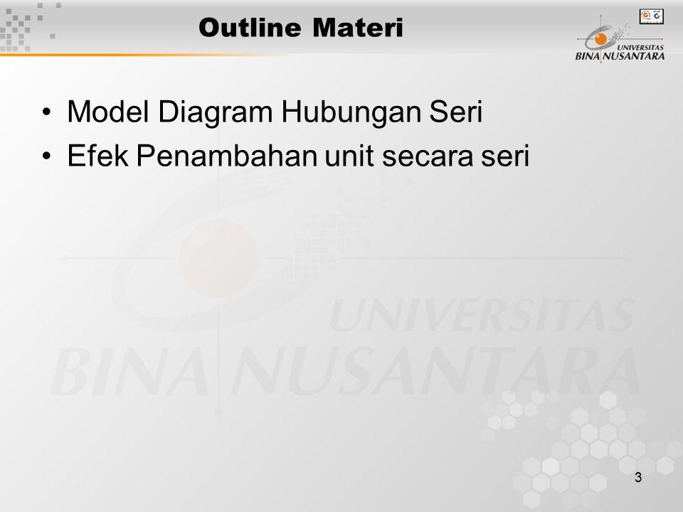 Model Diagram Hubungan Seri Efek Penambahan unit secara seri