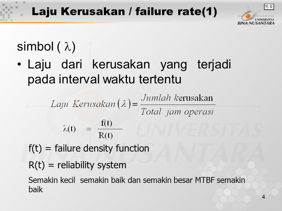 Laju Kerusakan / failure rate(1)