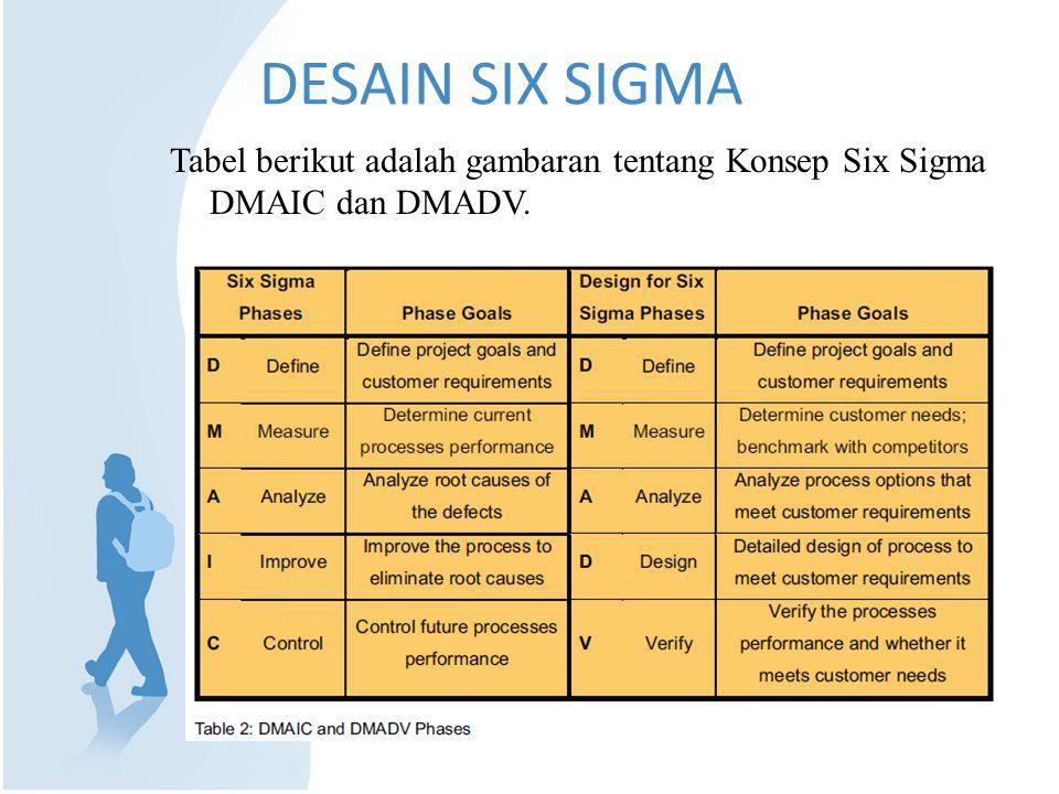 DESAIN SIX SIGMA Tabel berikut adalah gambaran tentang Konsep Six Sigma DMAIC dan DMADV.