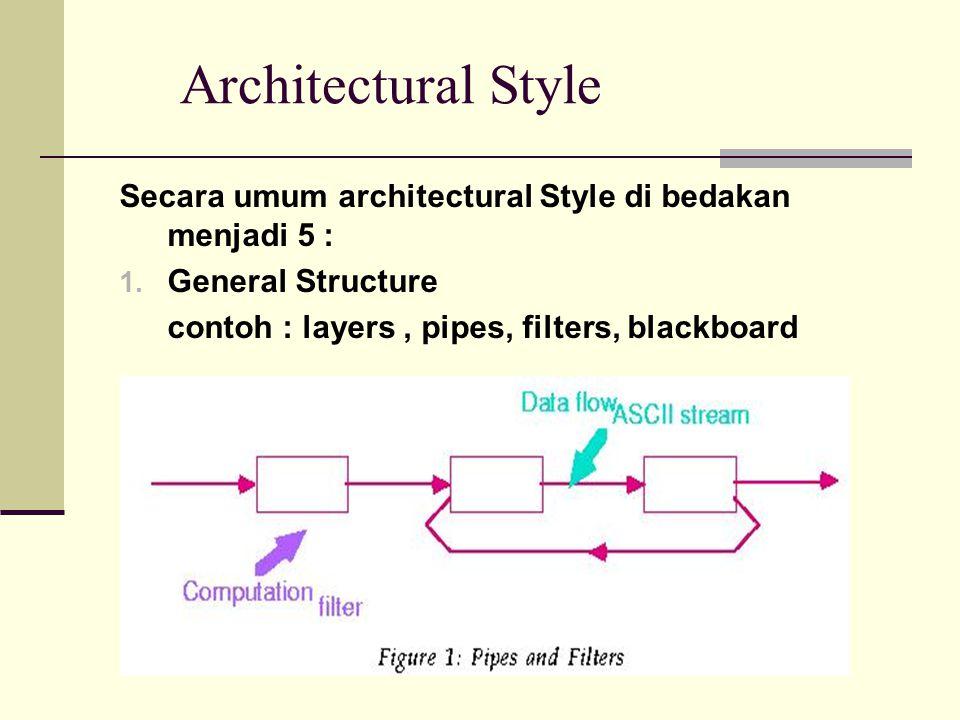 Architectural Style Secara umum architectural Style di bedakan menjadi 5 : General Structure.