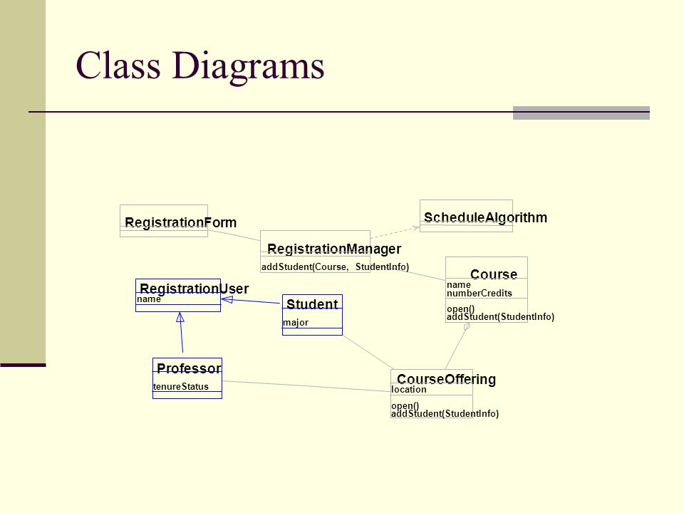 Class Diagrams ScheduleAlgorithm RegistrationForm RegistrationManager