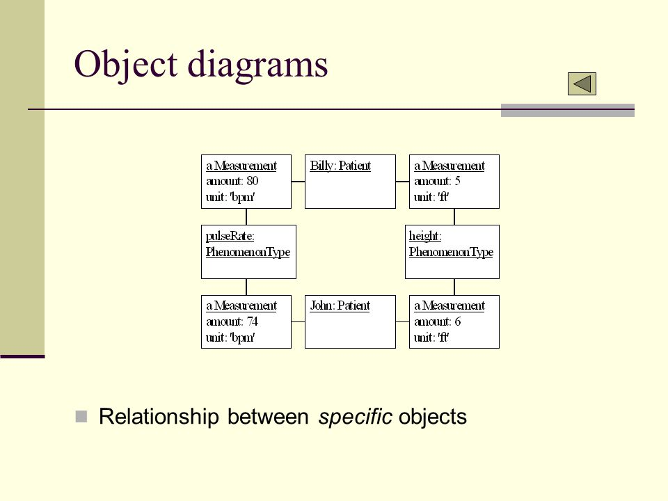 Object diagrams Relationship between specific objects