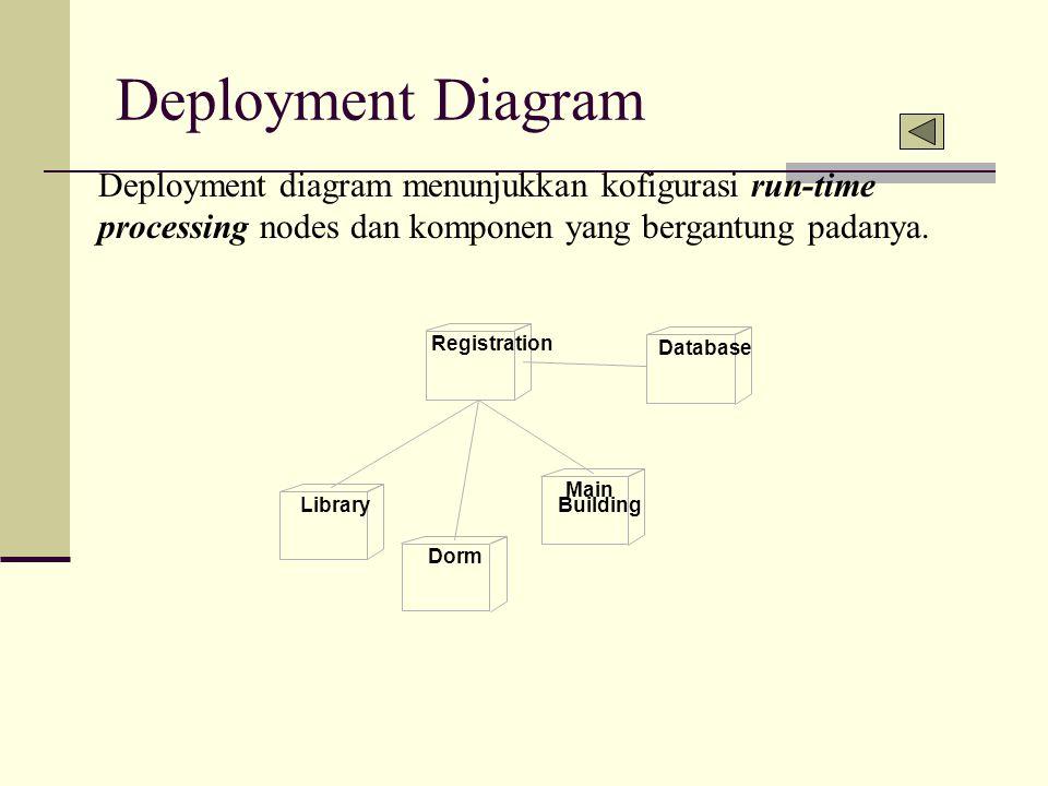 Deployment Diagram Deployment diagram menunjukkan kofigurasi run-time processing nodes dan komponen yang bergantung padanya.