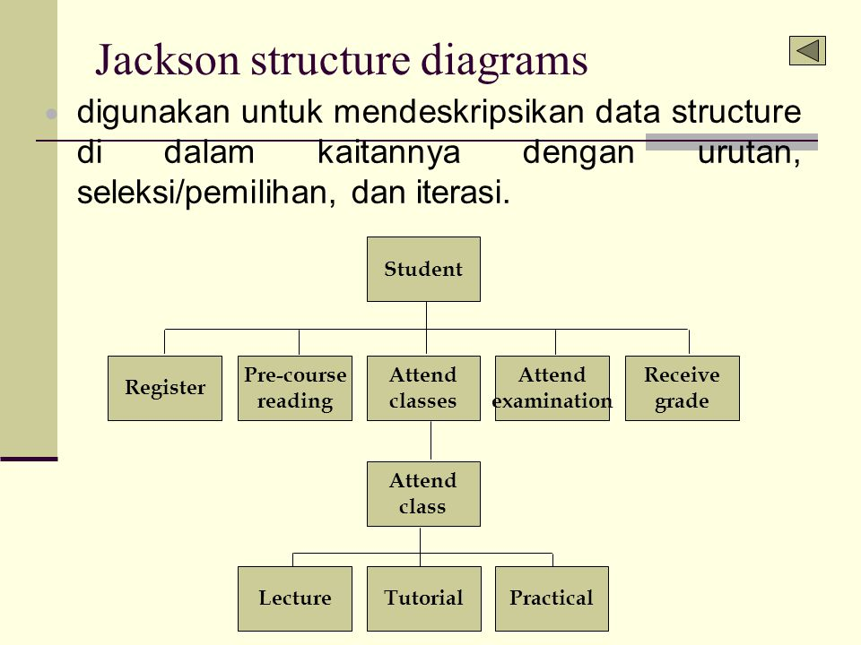 Jackson structure diagrams