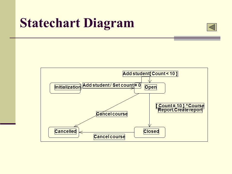 Statechart Diagram Cancelled Initialization Open Closed