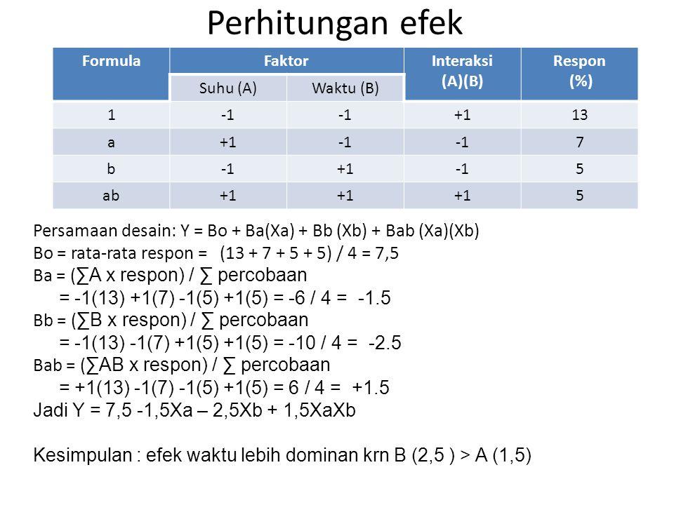 Perhitungan efek Formula. Faktor. Interaksi. (A)(B) Respon. (%) Suhu (A) Waktu (B) 1. -1. +1.