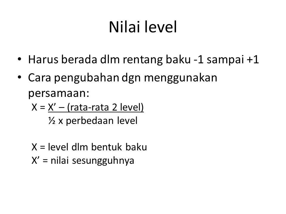 Nilai level Harus berada dlm rentang baku -1 sampai +1