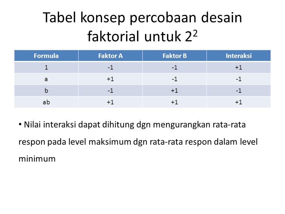 Tabel konsep percobaan desain faktorial untuk 22