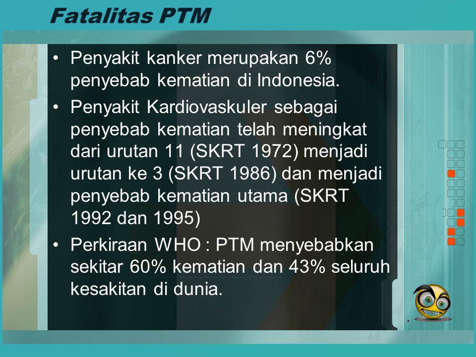 Fatalitas PTM Penyakit kanker merupakan 6% penyebab kematian di Indonesia.