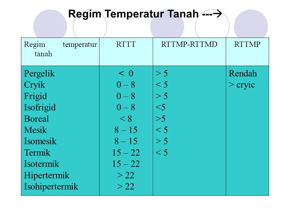 Regim Temperatur Tanah ---
