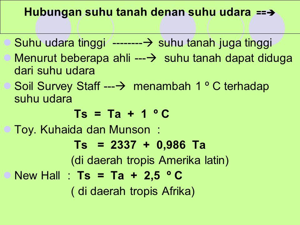 Hubungan suhu tanah denan suhu udara ==