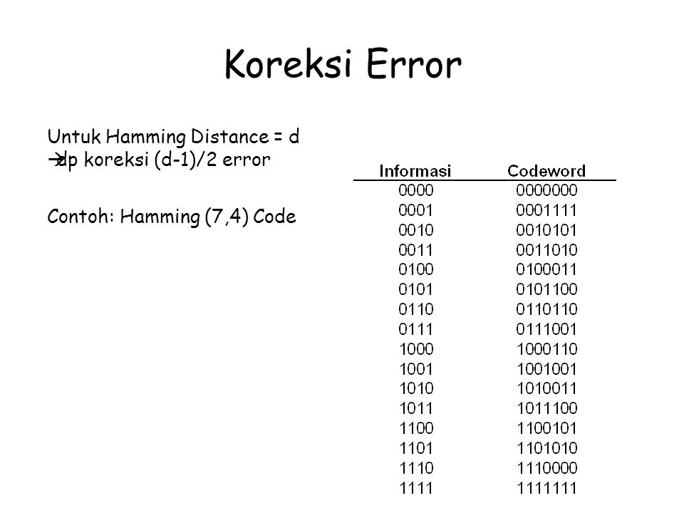 Koreksi Error Untuk Hamming Distance = d dp koreksi (d-1)/2 error