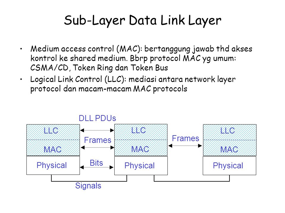 Sub-Layer Data Link Layer