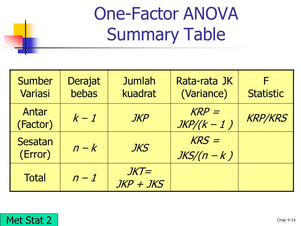One-Factor ANOVA Summary Table