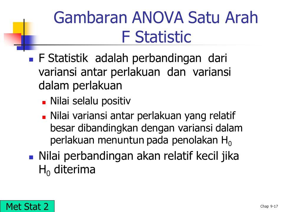 Gambaran ANOVA Satu Arah F Statistic
